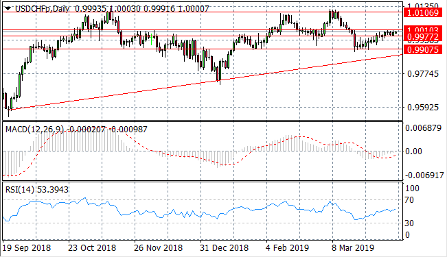 Eurodollar On The Verge Of A Breakout? - AnzoCapital com