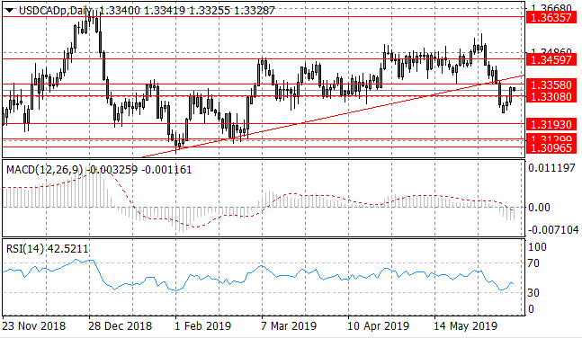 US Dollar Makes Modest Recovery - AnzoCapital com